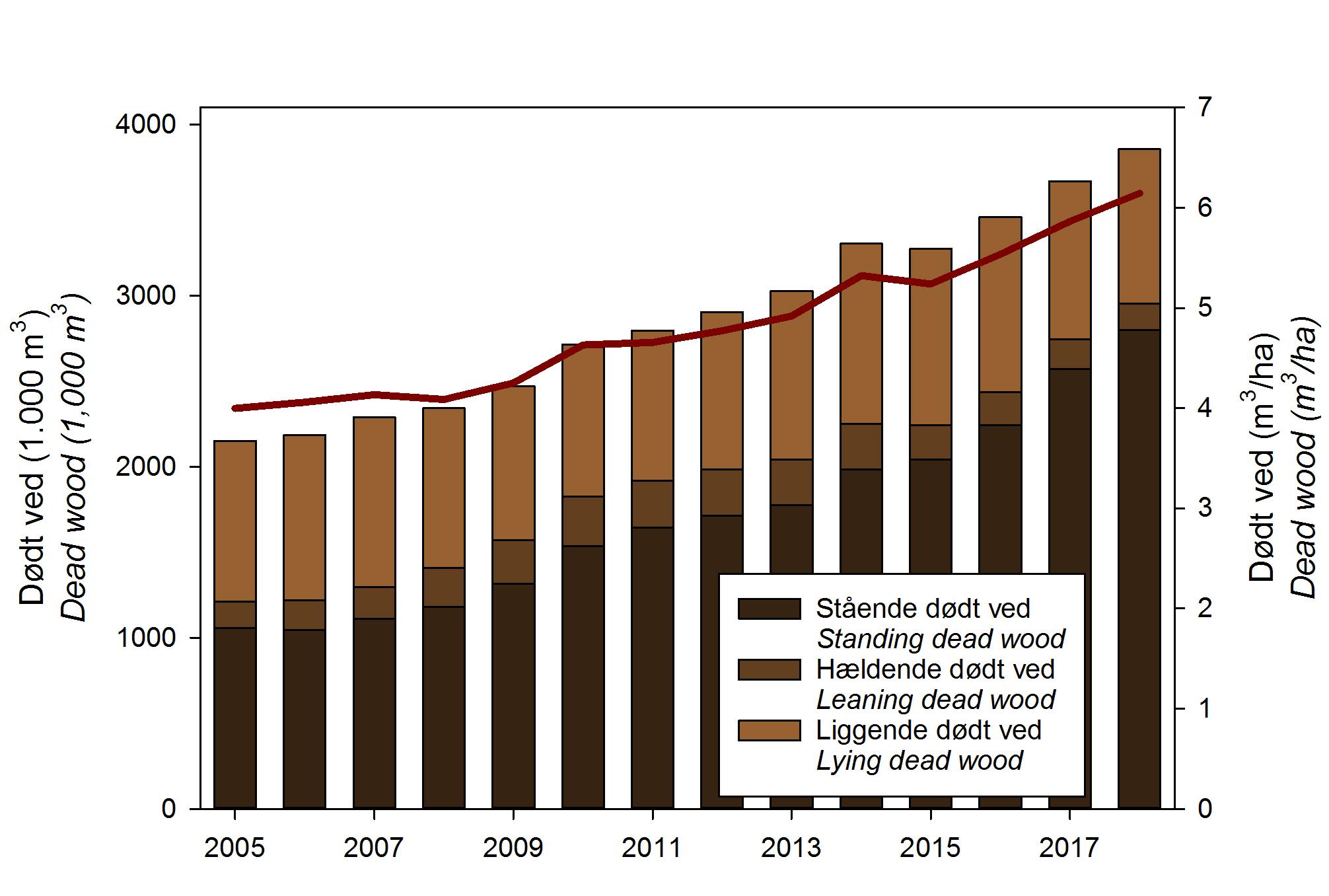 Den faktiske udvikling i mængderne af dødt ved i de danske skove efter fejlen i datahåndteringen er rettet. Den mørkerøde kurve viser udviklingen i dødt ved per hektar. De enkelte datapunkter er beregnet som glidende gennemsnit baseret på fem års målinger.