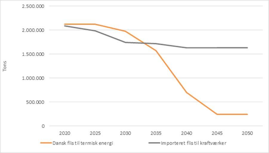 Forbruget af dansk flis (orange) forventes at falde frem mod 2050, mens importen af flis (grå) til importkrævende værker er nogenlunde uændret.