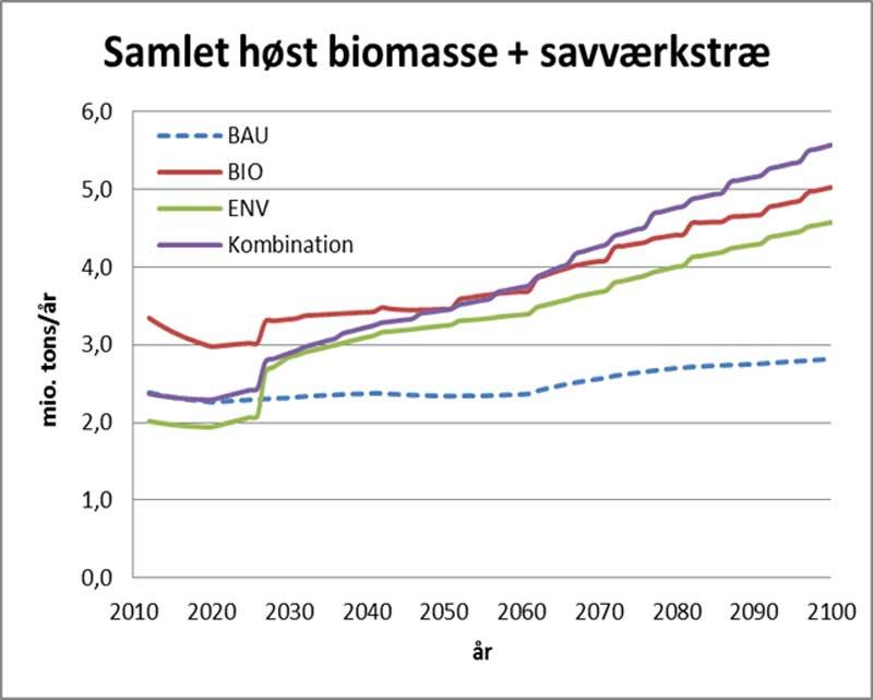 Tabel fra Københavns Universitet viser forskellige scenarier for fremtidens produktion af træ.