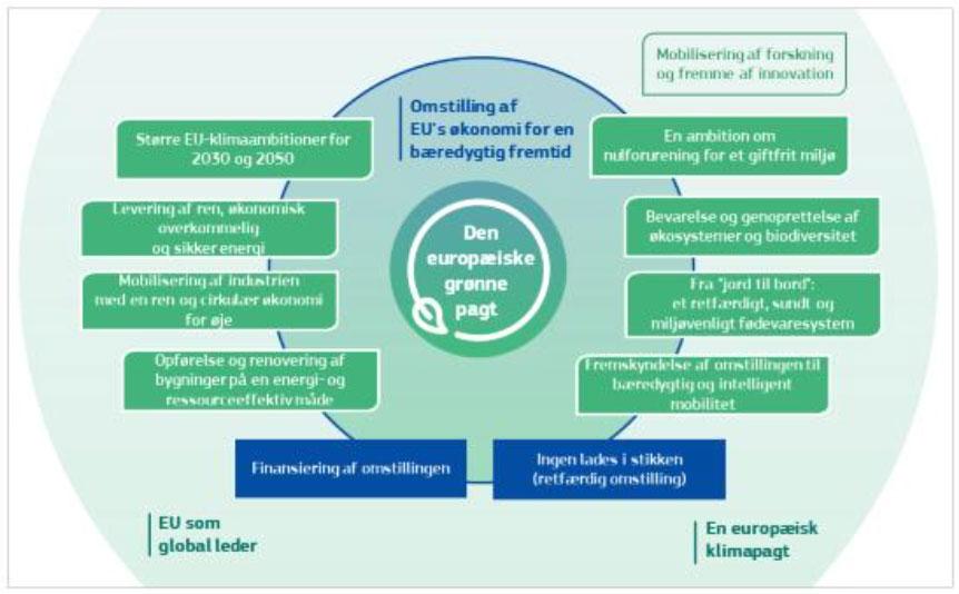 Figuren illustrer hovedelementerne i EU grønne pagt