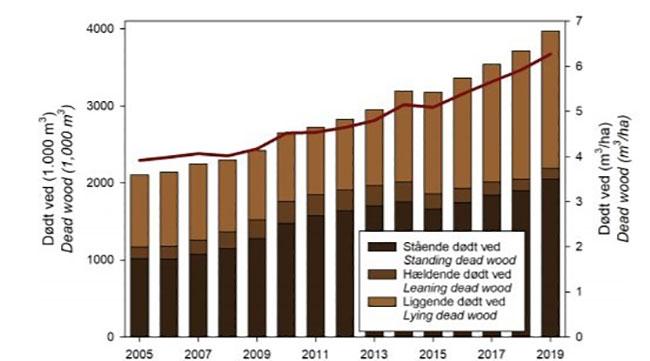 Skovstatistikkens Figur 4.2: Mængden af dødt ved i de danske skove. Den mørkerøde kurve viser udviklingen i dødt ved per ha.