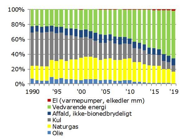 Figur 2: Andelen af olie, kul og til dels naturgas er faldet i varmeproduktionen mens vedvarende energi har overtaget langt størstedelen. Varmepumperne er også på vej i fjernvarmeforsyningen.
