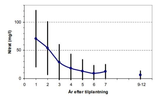 Nitratudvaskningen falder i årene efter skovrejsning på landbrugsjord.